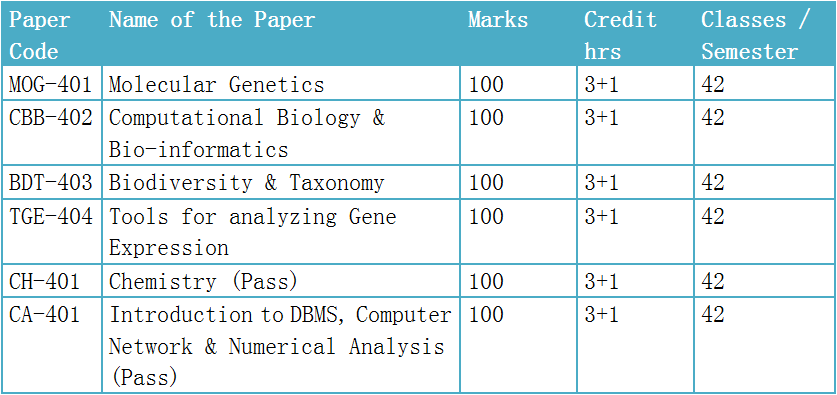BSc Molecular Biology - 4th Semester - Paper (Theoretical)